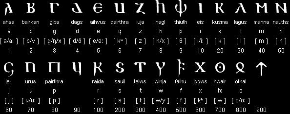 A list of Gothic-letters